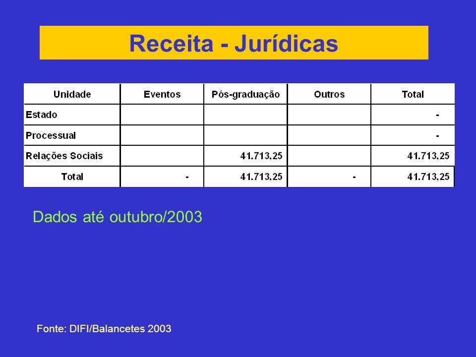 Receita - Jurídicas Fonte: DIFI/Balancetes 2003 Dados até outubro/2003