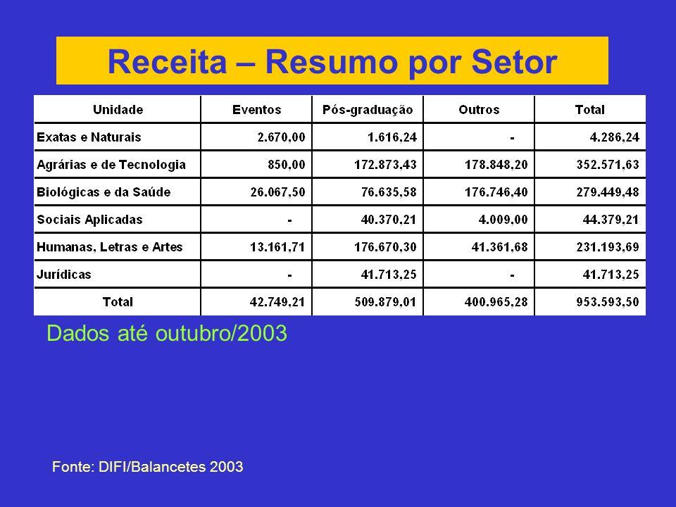 Receita – Resumo por Setor Fonte: DIFI/Balancetes 2003 Dados até outubro/2003