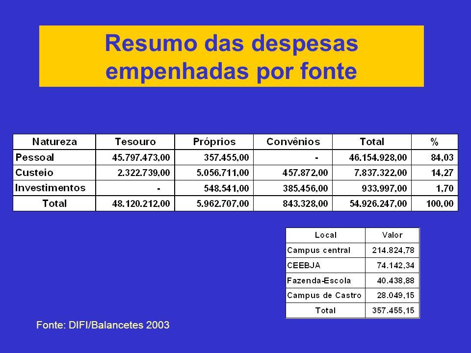 Resumo das despesas empenhadas por fonte Fonte: DIFI/Balancetes 2003