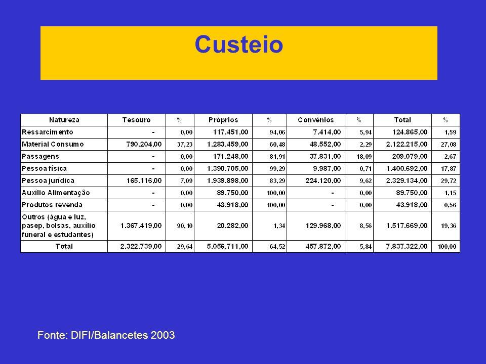 Custeio Fonte: DIFI/Balancetes 2003