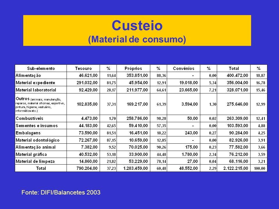 Custeio (Material de consumo) Fonte: DIFI/Balancetes 2003