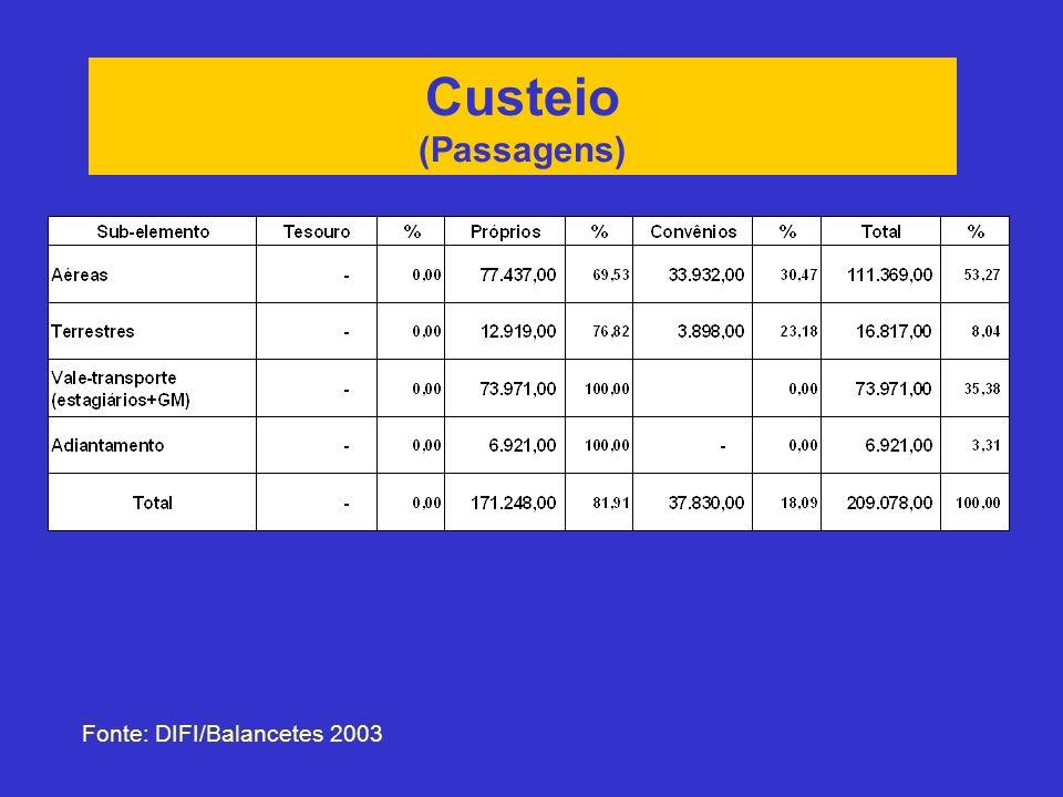 Custeio (Passagens) Fonte: DIFI/Balancetes 2003
