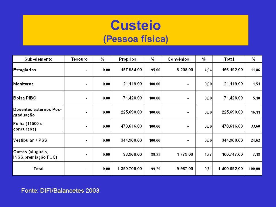 Custeio (Pessoa física) Fonte: DIFI/Balancetes 2003
