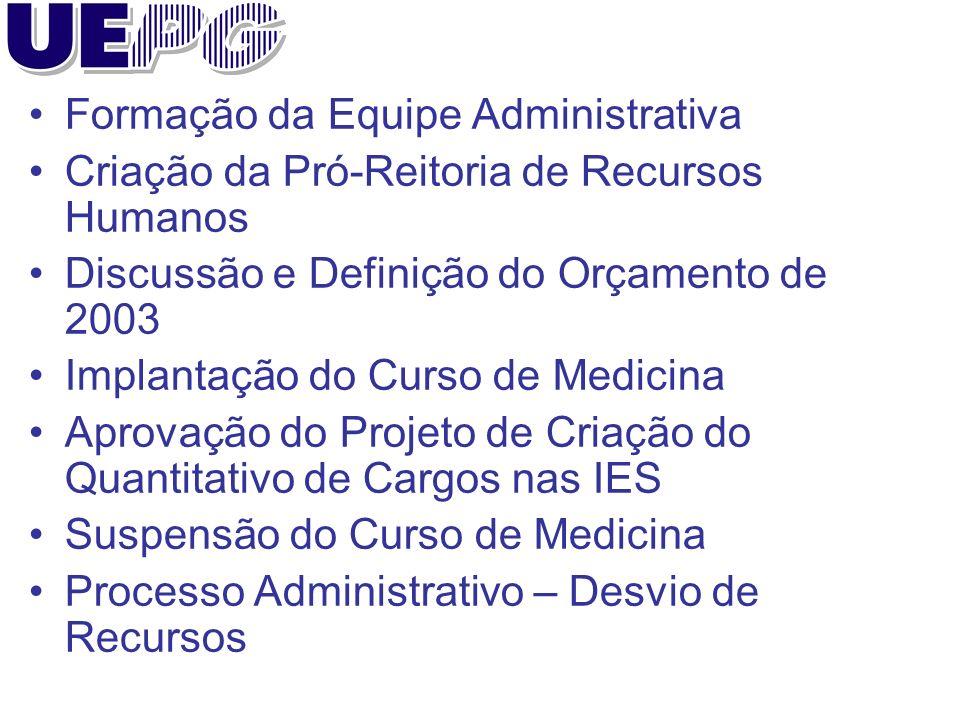 Formação da Equipe Administrativa Criação da Pró-Reitoria de Recursos Humanos Discussão e Definição do Orçamento de 2003 Implantação do Curso de Medic