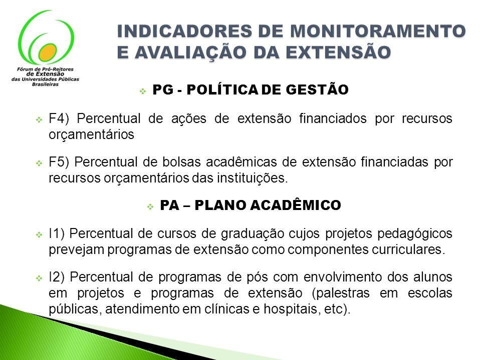PG - POLÍTICA DE GESTÃO F4) Percentual de ações de extensão financiados por recursos orçamentários F5) Percentual de bolsas acadêmicas de extensão fin