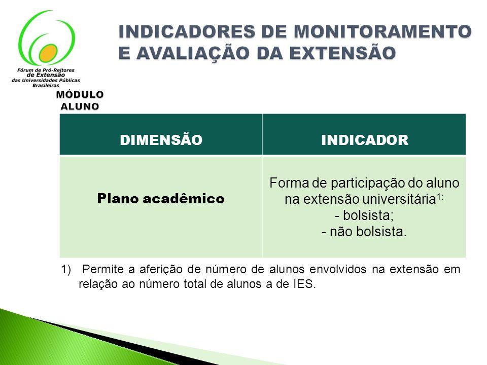 1) Permite a aferição de número de alunos envolvidos na extensão em relação ao número total de alunos a de IES. DIMENSÃOINDICADOR Plano acadêmico Form