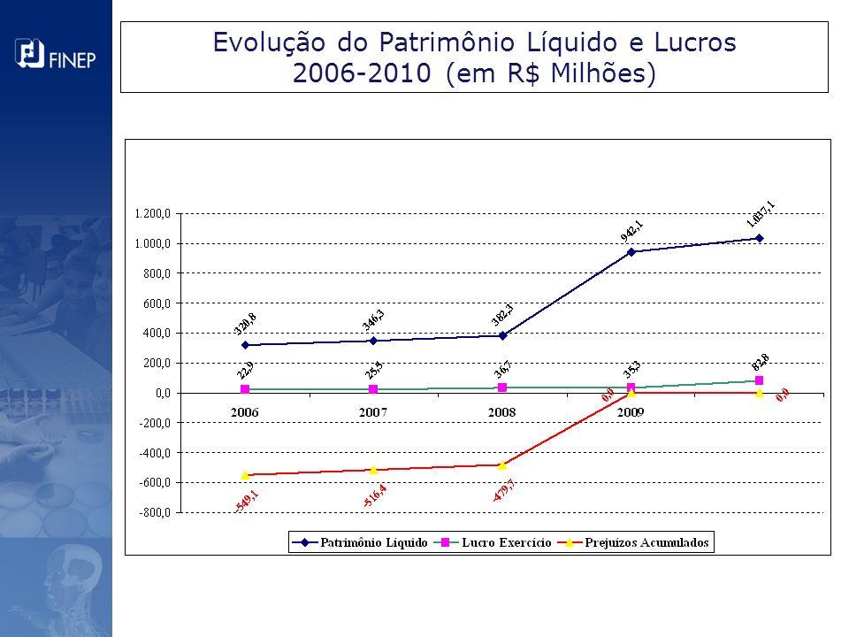 Evolução do Patrimônio Líquido e Lucros 2006-2010 (em R$ Milhões)