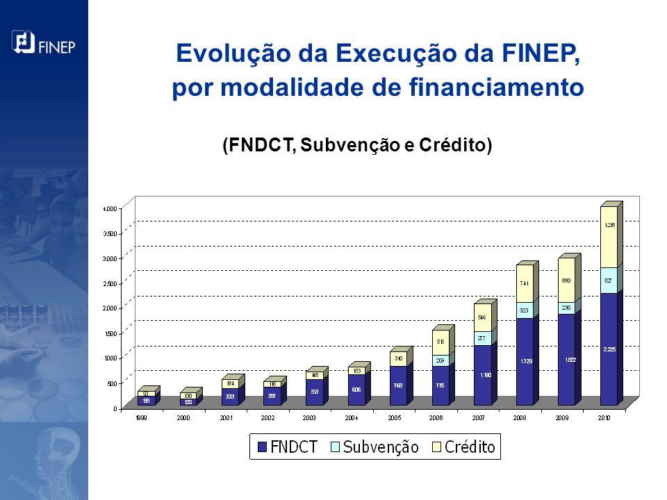 Evolução da Execução da FINEP, por modalidade de financiamento (FNDCT, Subvenção e Crédito)
