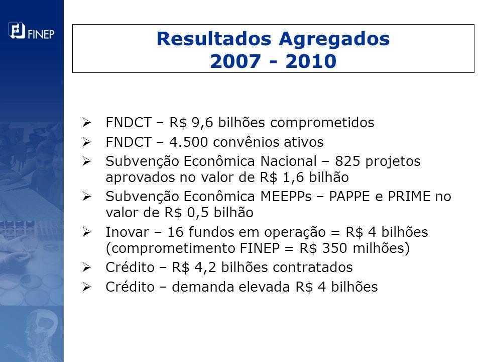 Resultados Agregados 2007 - 2010 FNDCT – R$ 9,6 bilhões comprometidos FNDCT – 4.500 convênios ativos Subvenção Econômica Nacional – 825 projetos aprov