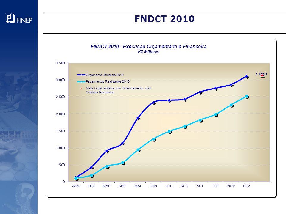 FNDCT 2010