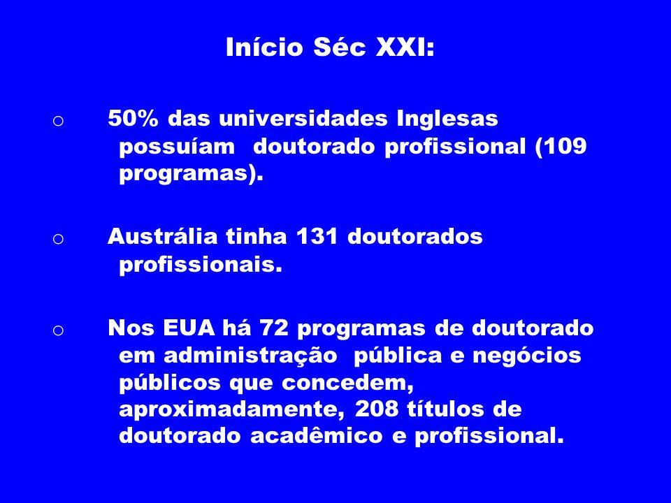 Início Séc XXI: o 50% das universidades Inglesas possuíam doutorado profissional (109 programas). o Austrália tinha 131 doutorados profissionais. o No