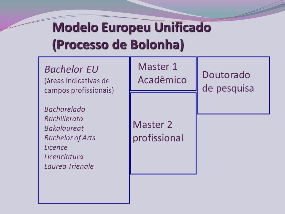 Bachelor EU (áreas indicativas de campos profissionais) Bacharelado Bachillerato Bakalaureat Bachelor of Arts Licence Licenciatura Laurea Trienale Master 2 profissional Doutorado de pesquisa Master 1 Acadêmico Modelo Europeu Unificado (Processo de Bolonha)