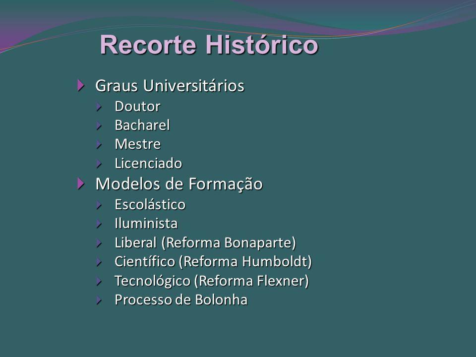 Recorte Histórico Graus Universitários Graus Universitários Doutor Doutor Bacharel Bacharel Mestre Mestre Licenciado Licenciado Modelos de Formação Modelos de Formação Escolástico Escolástico Iluminista Iluminista Liberal (Reforma Bonaparte) Liberal (Reforma Bonaparte) Científico (Reforma Humboldt) Científico (Reforma Humboldt) Tecnológico (Reforma Flexner) Tecnológico (Reforma Flexner) Processo de Bolonha Processo de Bolonha