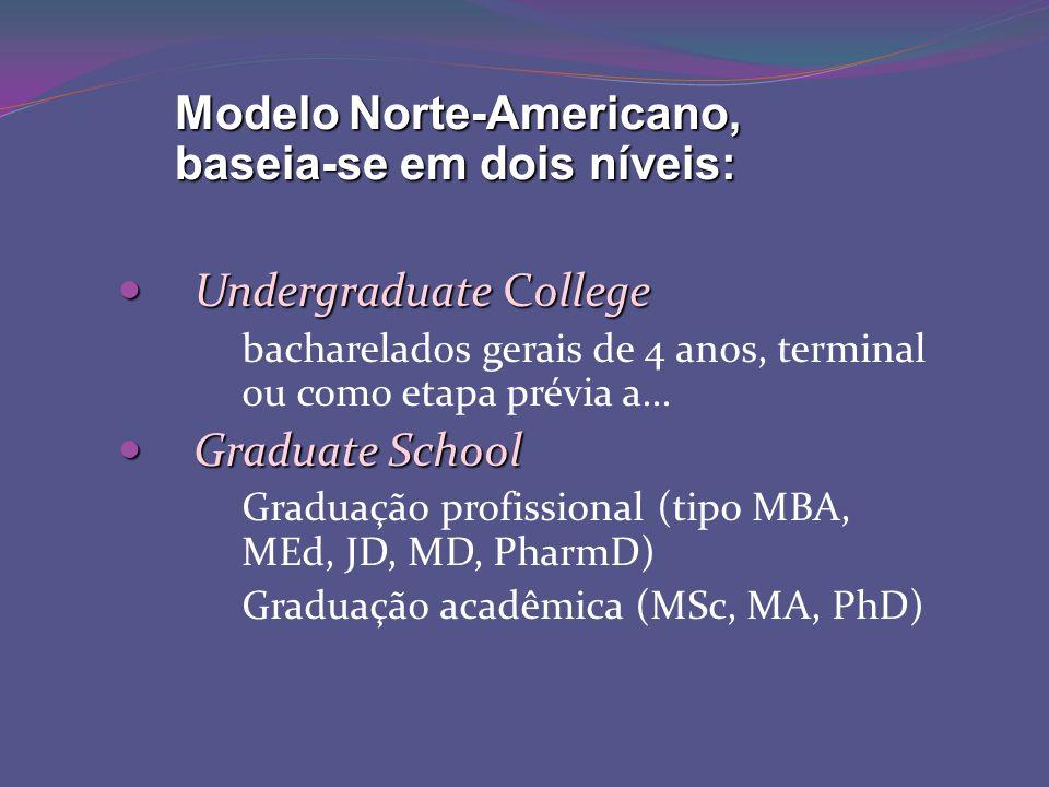 Undergraduate College Undergraduate College bacharelados gerais de 4 anos, terminal ou como etapa prévia a...