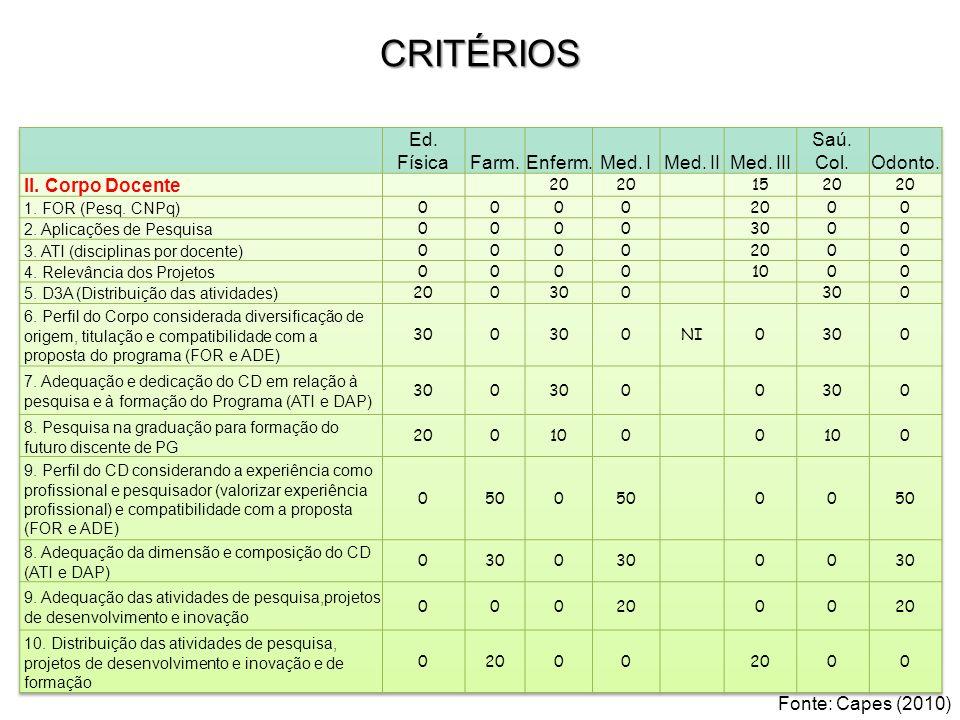 CRITÉRIOS Fonte: Capes (2010)
