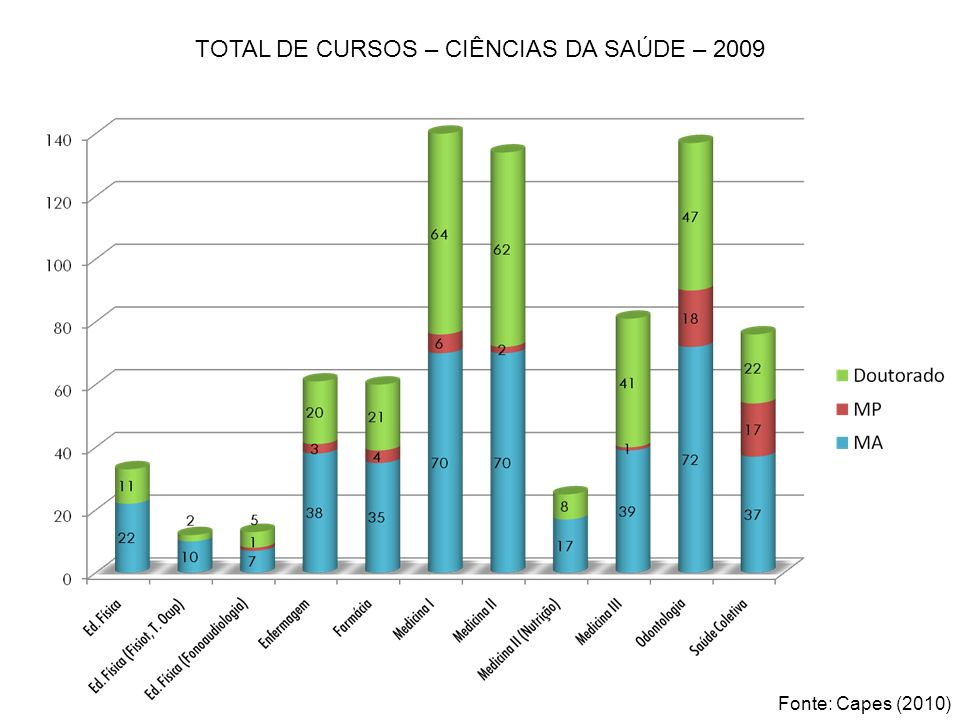 TOTAL DE CURSOS – CIÊNCIAS DA SAÚDE – 2009 Fonte: Capes (2010)