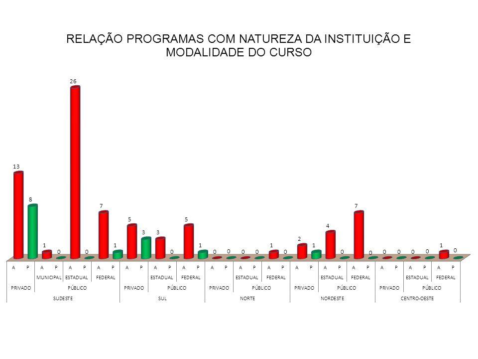 QUESITOS/ITENS PESO ACAD.|PROF.