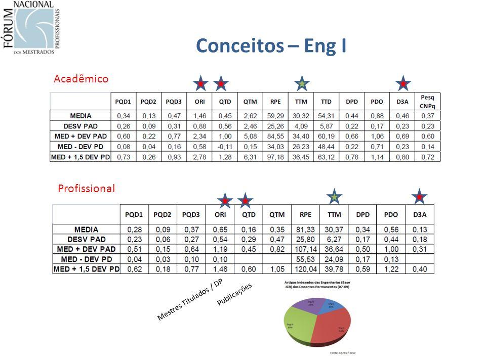 Conceitos – Eng I Acadêmico Profissional Mestres Titulados / DP Publicações