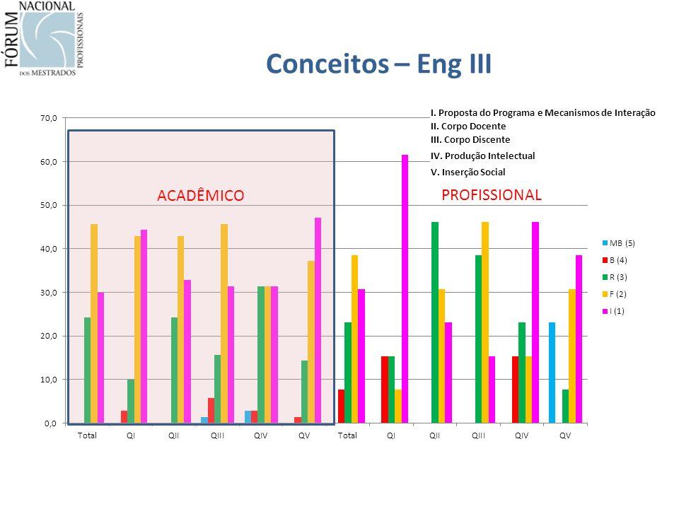 Conceitos – Eng III ACADÊMICO PROFISSIONAL I. Proposta do Programa e Mecanismos de Interação II.