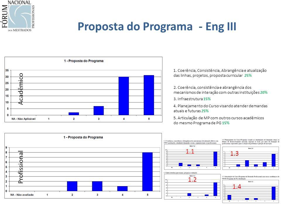 Proposta do Programa - Eng III Acadêmico Profissional 1.3 1.1 1.2 1.4 1.