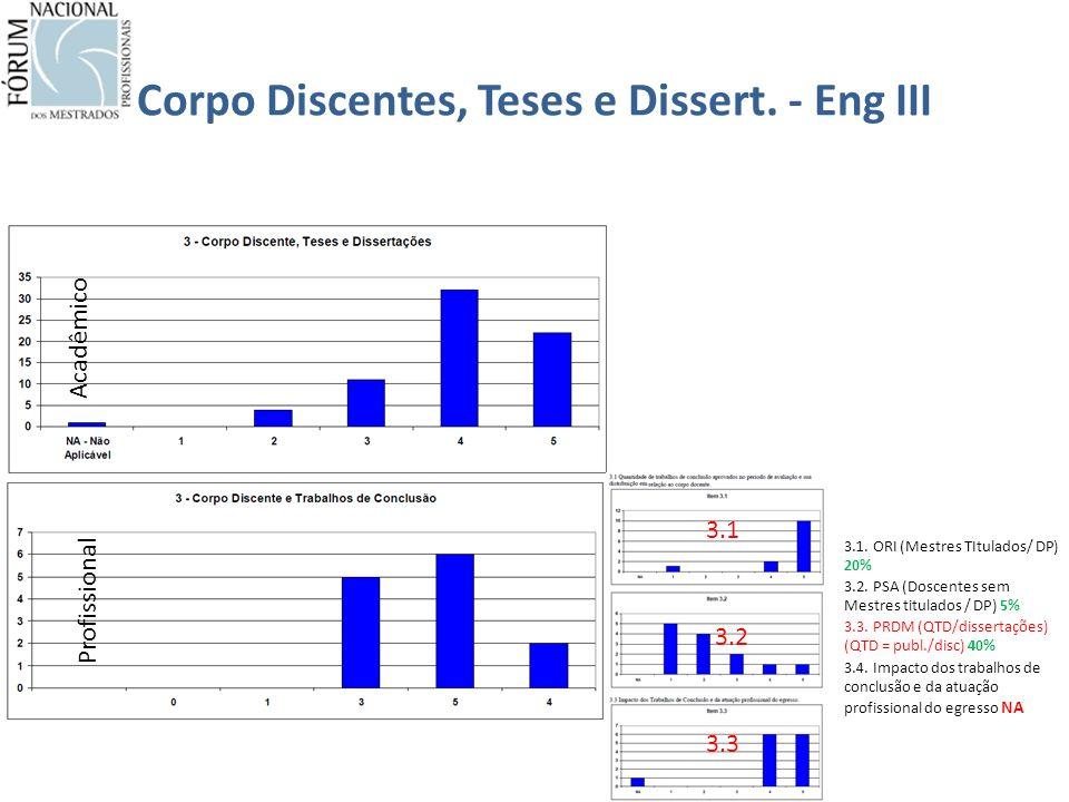 Corpo Discentes, Teses e Dissert. - Eng III Acadêmico Profissional 3.3 3.1 3.2 3.1.