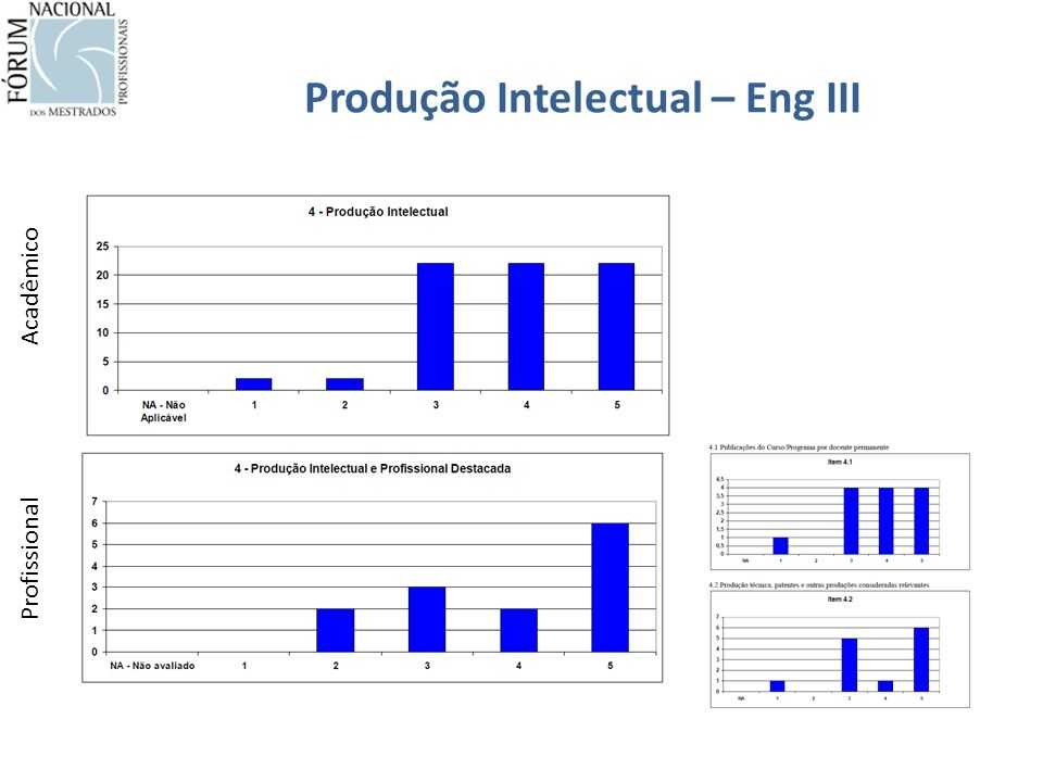 Produção Intelectual – Eng III Acadêmico Profissional
