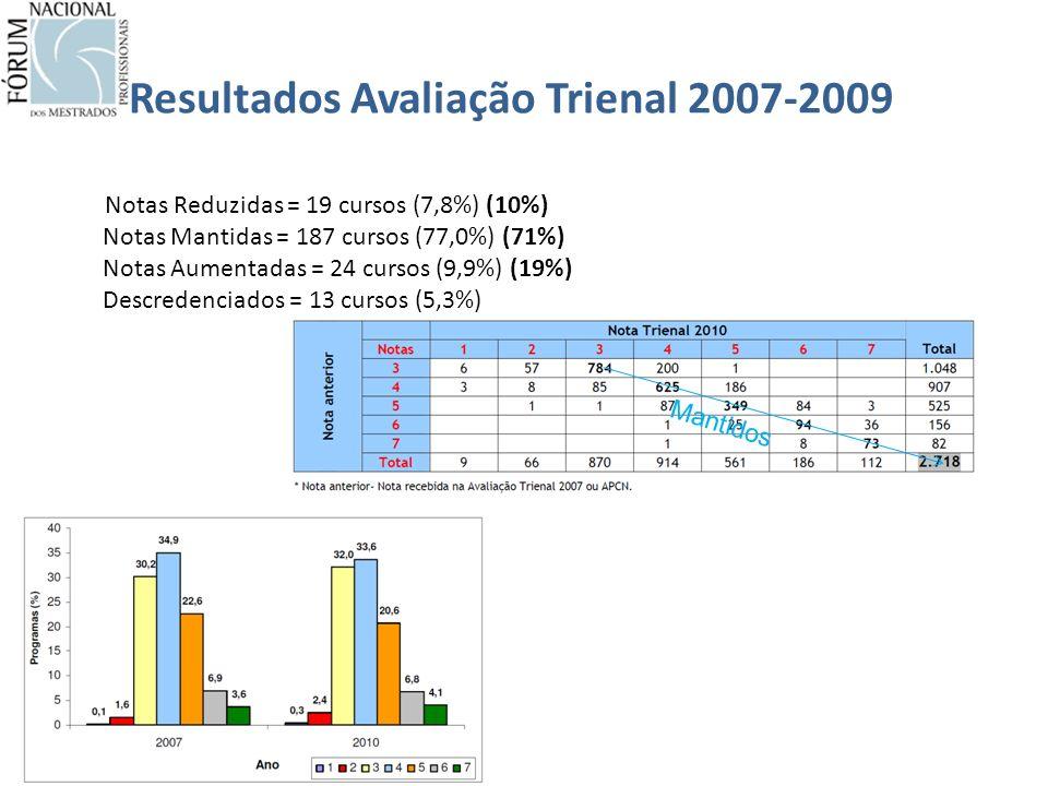 Resultados Avaliação Trienal 2007-2009 Notas Reduzidas = 19 cursos (7,8%) (10%) Notas Mantidas = 187 cursos (77,0%) (71%) Notas Aumentadas = 24 cursos (9,9%) (19%) Descredenciados = 13 cursos (5,3%) Mantidos