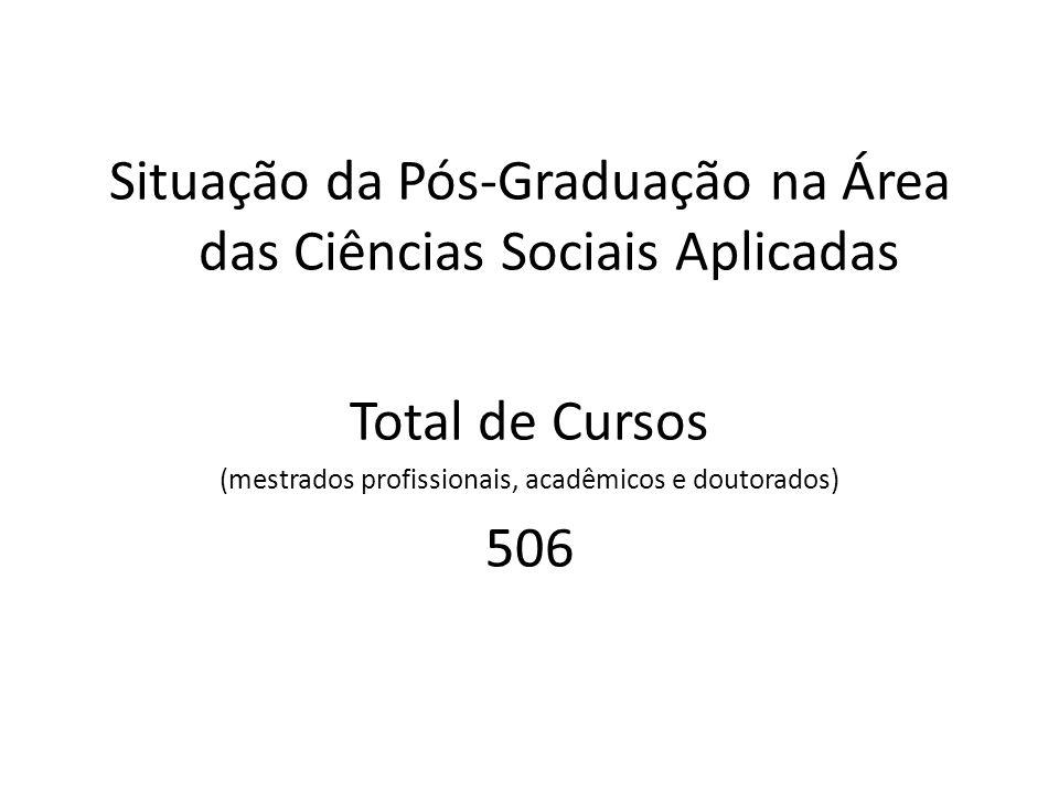 Cursos de Pós-Graduação da Área de Ciências Sociais Aplicadas