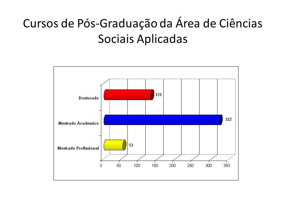 Mestrados Profissionais em Ciências Sociais Aplicadas por Área de Avaliação