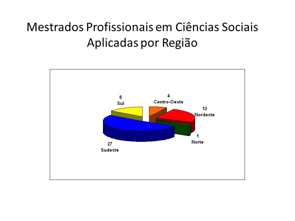 Mestrados Profissionais em Ciências Sociais Aplicadas por Região