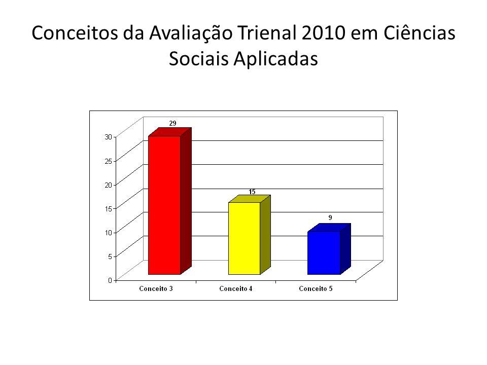 Conceitos da Avaliação Trienal 2010 em Ciências Sociais Aplicadas por Região