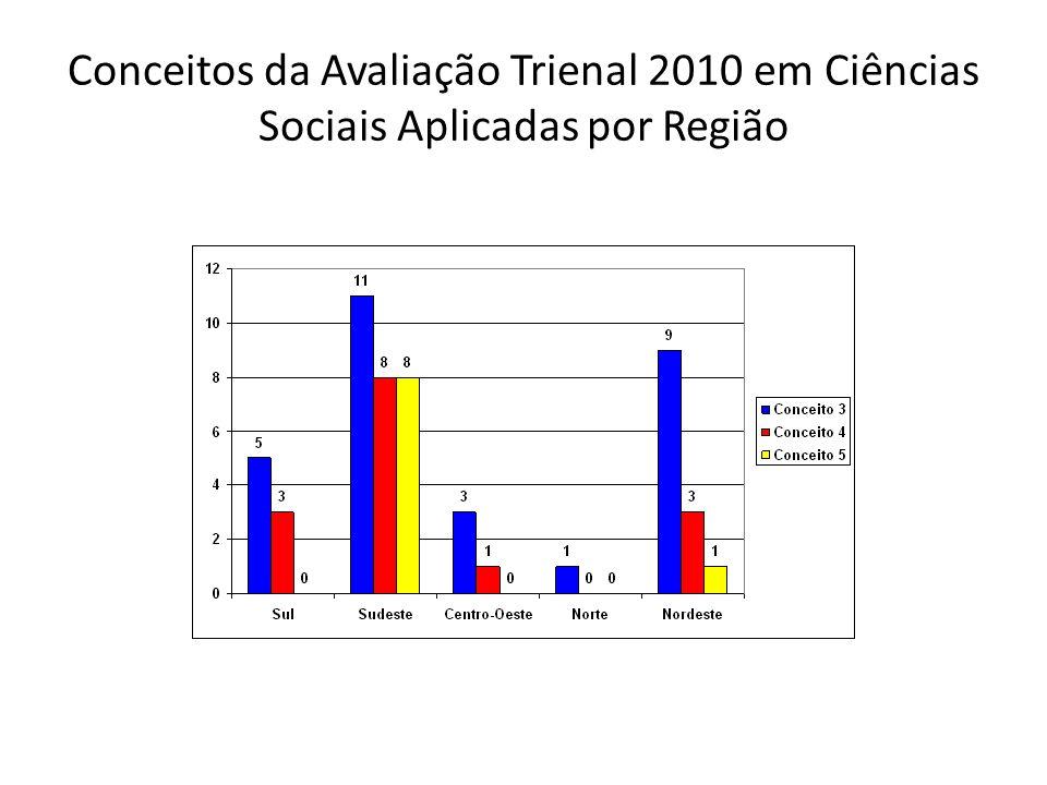 Comparação da Quantidade de Mestrados Profissionais em 2007 e em 2010 em Ciências Sociais Aplicadas
