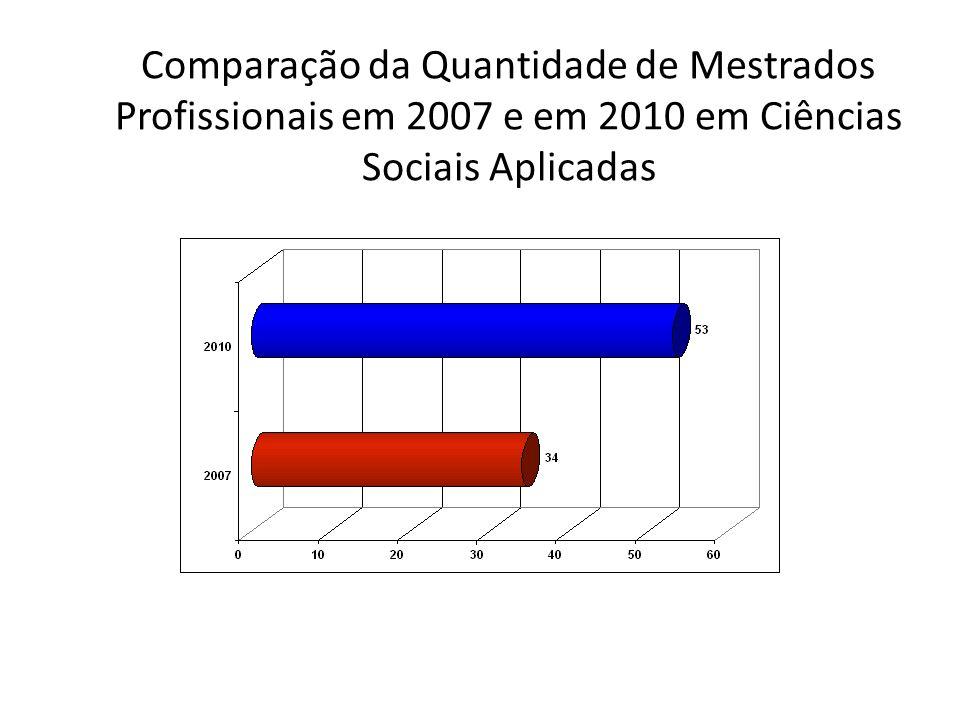 Comparação da Quantidade de Mestrados Profissionais na Trienal 2007 e Trienal 2010 em Ciências Sociais Aplicadas por Área