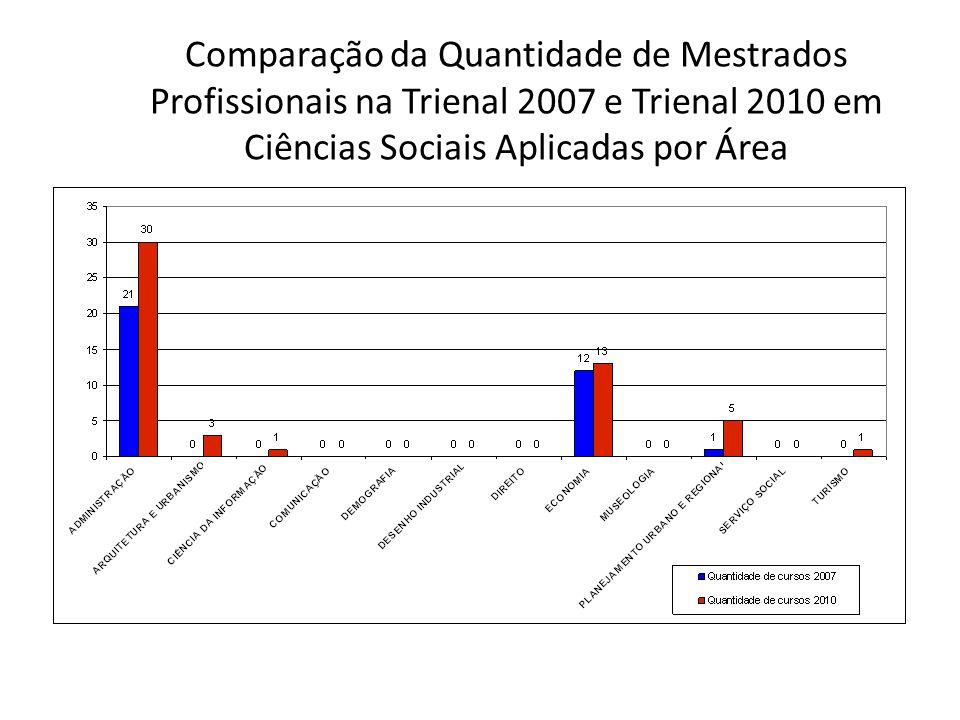 Comparação dos Conceitos das Avaliações Trienal 2007 e Trienal 2010 em Ciências Sociais Aplicadas
