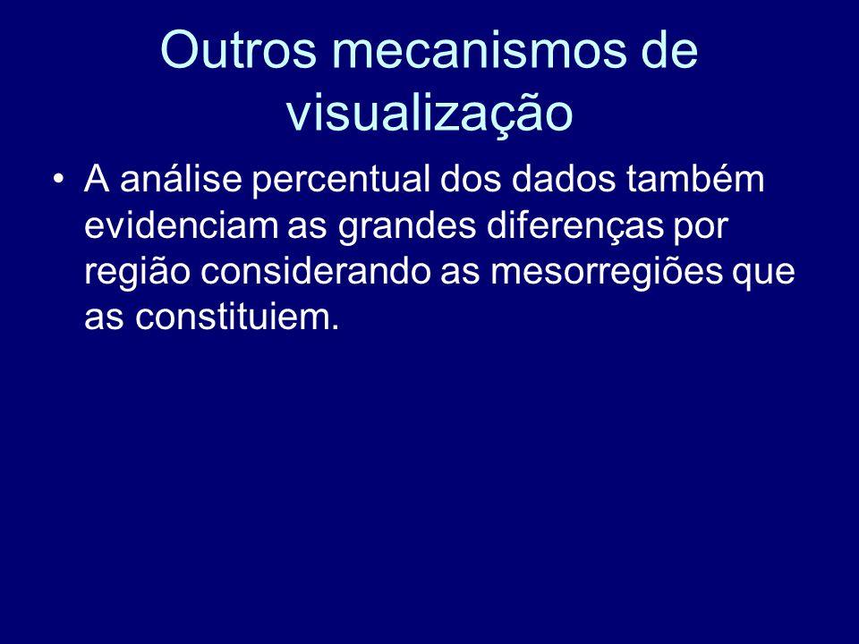 Outros mecanismos de visualização A análise percentual dos dados também evidenciam as grandes diferenças por região considerando as mesorregiões que a