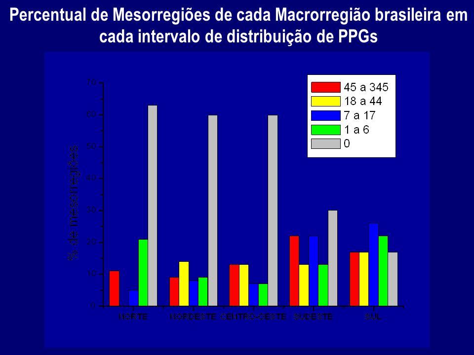Percentual de Mesorregiões de cada Macrorregião brasileira em cada intervalo de distribuição de PPGs