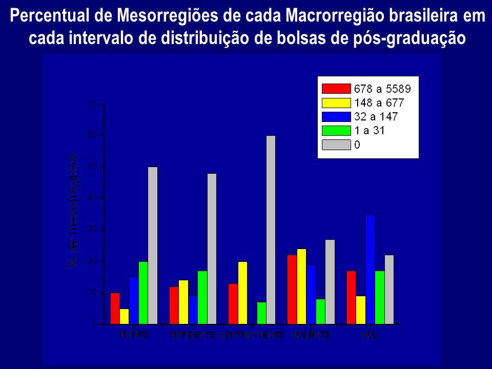 Percentual de Mesorregiões de cada Macrorregião brasileira em cada intervalo de distribuição de bolsas de pós-graduação