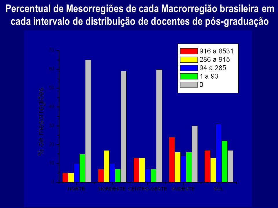 Percentual de Mesorregiões de cada Macrorregião brasileira em cada intervalo de distribuição de docentes de pós-graduação