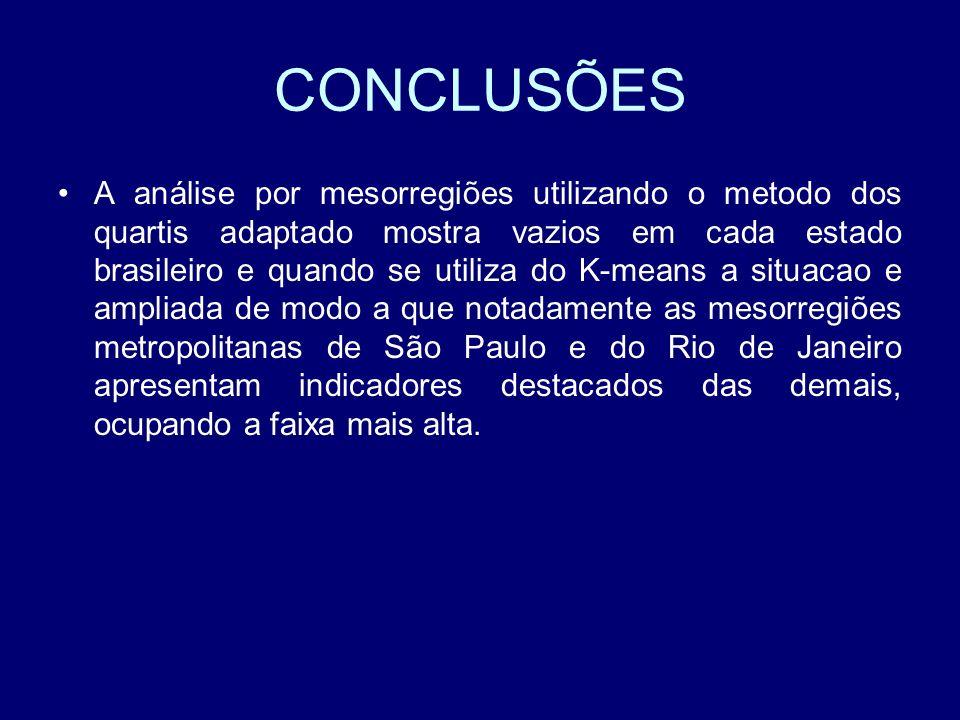 CONCLUSÕES A análise por mesorregiões utilizando o metodo dos quartis adaptado mostra vazios em cada estado brasileiro e quando se utiliza do K-means