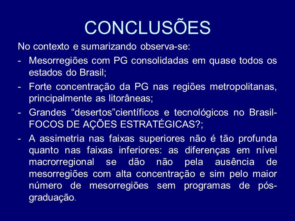 CONCLUSÕES No contexto e sumarizando observa-se: -Mesorregiões com PG consolidadas em quase todos os estados do Brasil; -Forte concentração da PG nas