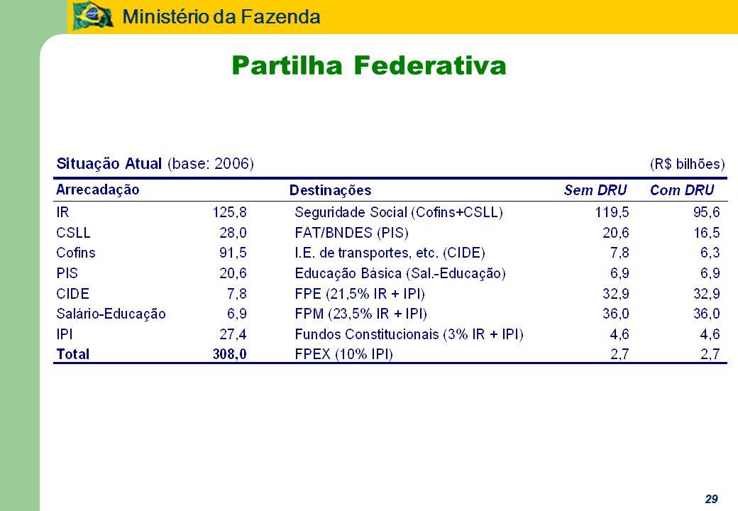 Ministério da Fazenda 29 Partilha Federativa