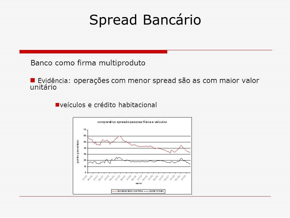 Spread Bancário Banco como firma multiproduto Evidência: operações com menor spread são as com maior valor unitário veículos e crédito habitacional