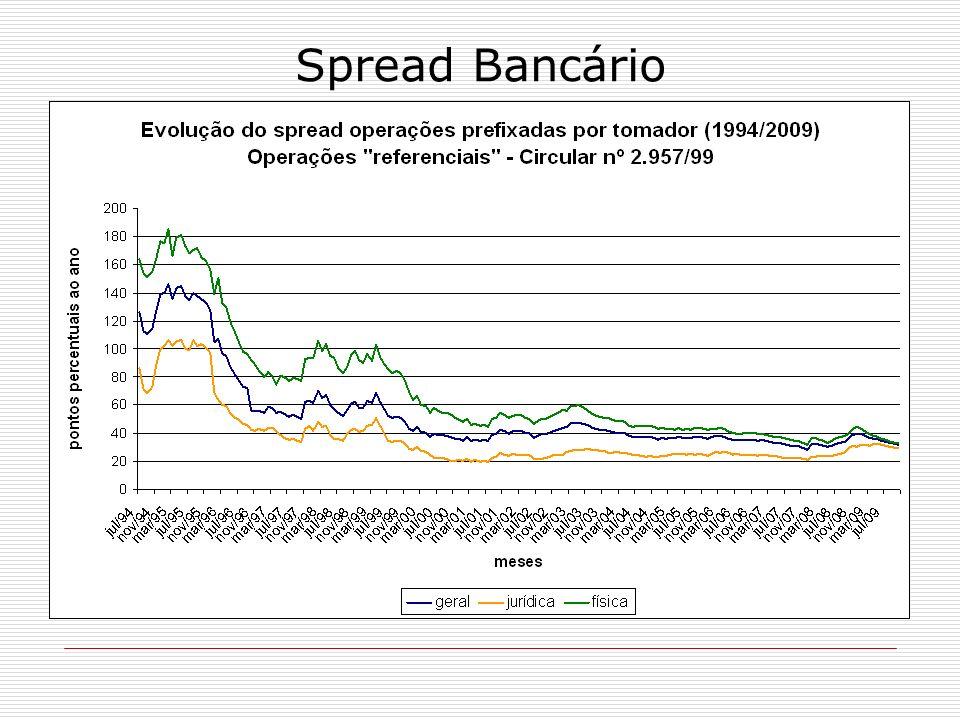 1994-1997 forte queda do spread, em função da estabilidade proporcionada pelo Plano Real.