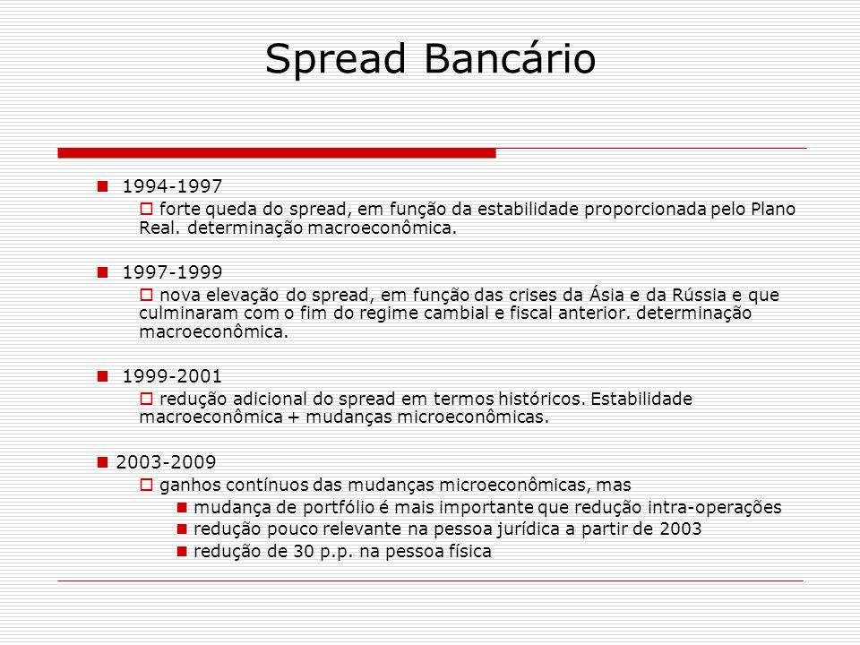 1994-1997 forte queda do spread, em função da estabilidade proporcionada pelo Plano Real. determinação macroeconômica. 1997-1999 nova elevação do spre