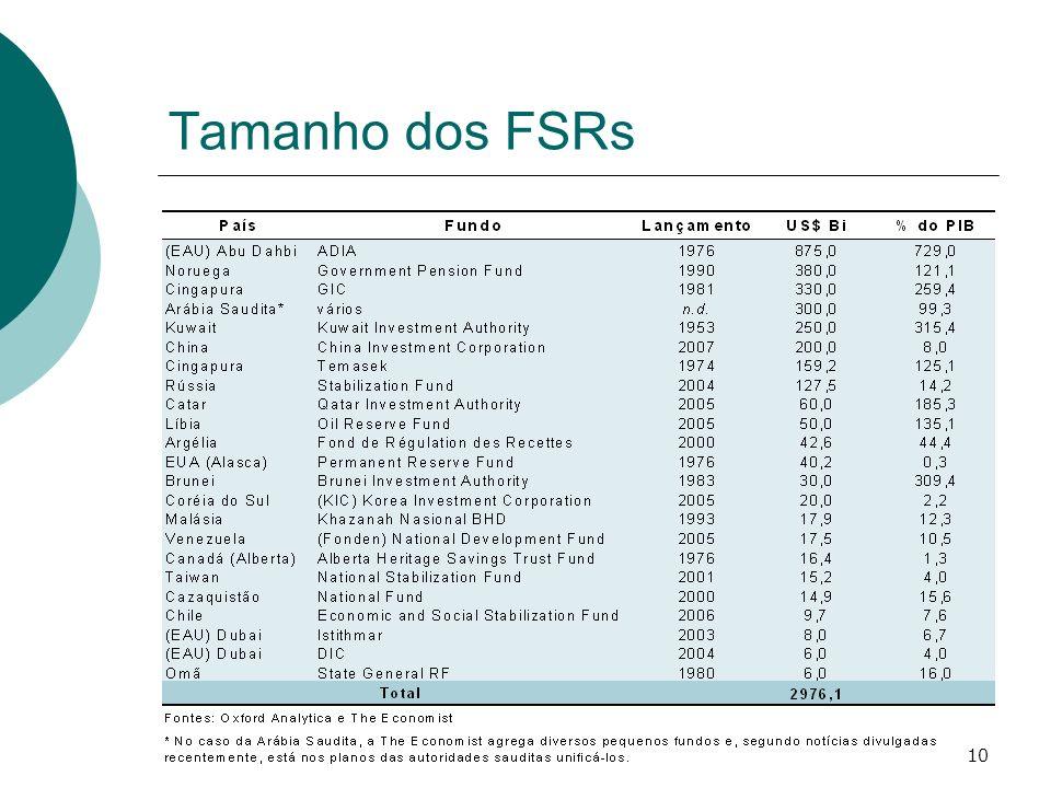 10 Tamanho dos FSRs