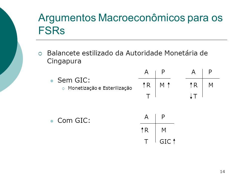 14 Argumentos Macroeconômicos para os FSRs Balancete estilizado da Autoridade Monetária de Cingapura Sem GIC: Monetização e Esterilização Com GIC: AP