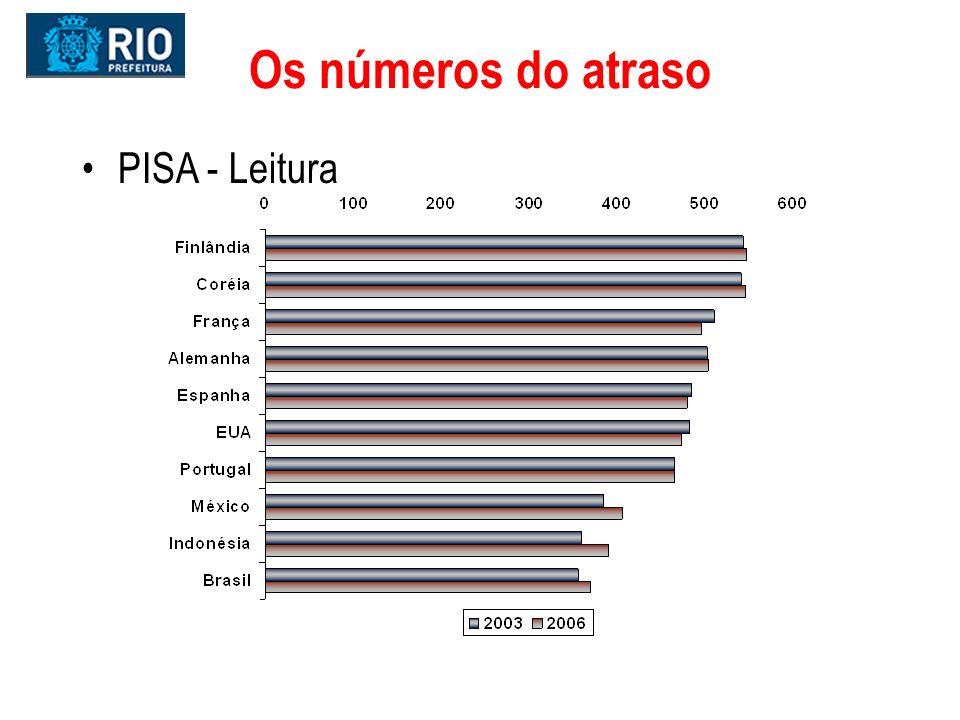 Ação: correção de defasagem de idade/ série Quantitativo p/ ano e porcentagens Prefeitura do Rio de Janeiro- Secretaria Municipal de Educação