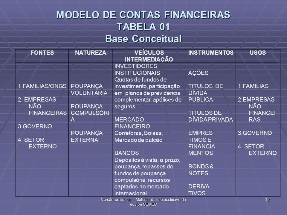 MODELO DE CONTAS FINANCEIRAS TABELA 01 Base Conceitual FONTESNATUREZAVEÍCULOS INTERMEDIAÇÃO INSTRUMENTOSUSOS 1.FAMILIAS/ONGS 2. EMPRESAS NÃO FINANCEIR