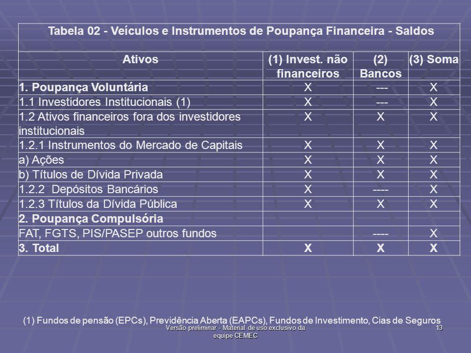 Tabela 02 - Veículos e Instrumentos de Poupança Financeira - Saldos Ativos(1) Invest. não financeiros (2) Bancos (3) Soma 1. Poupança VoluntáriaX ---X