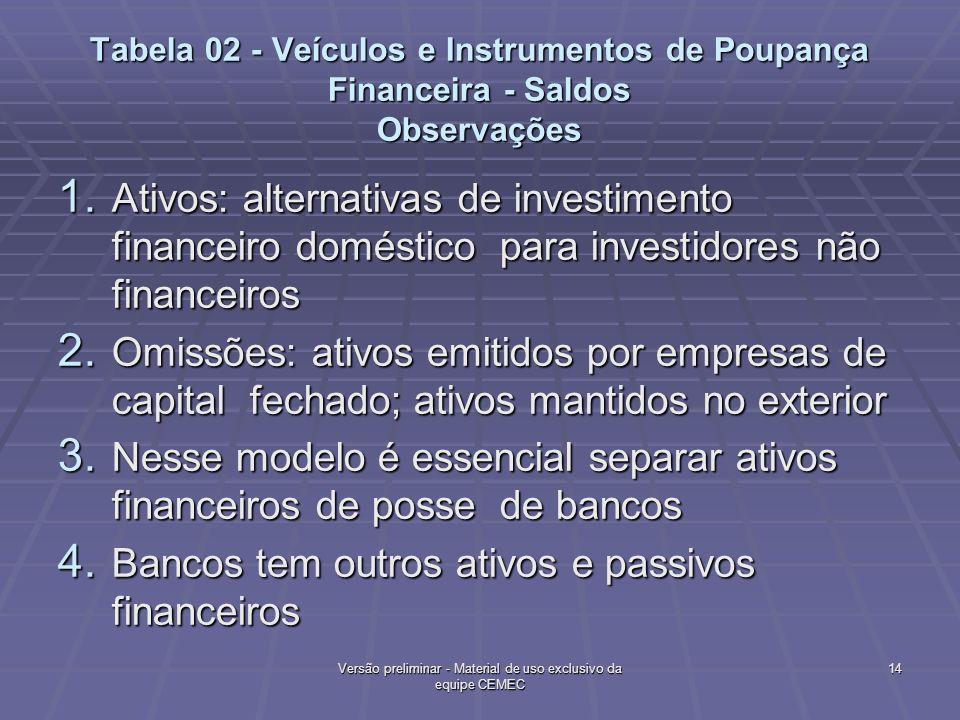 Tabela 02 - Veículos e Instrumentos de Poupança Financeira - Saldos Observações 1. Ativos: alternativas de investimento financeiro doméstico para inve